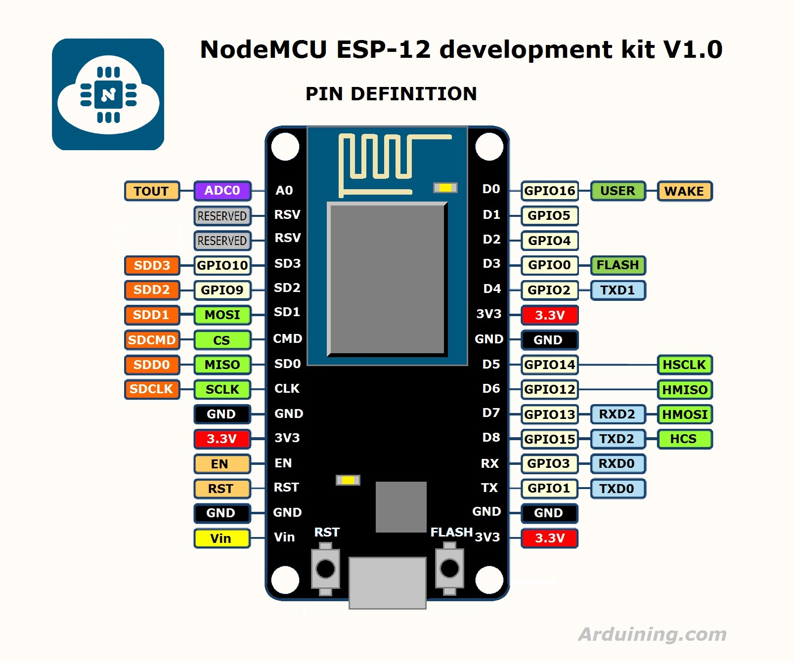 Getting started with Espruino on ESP8266